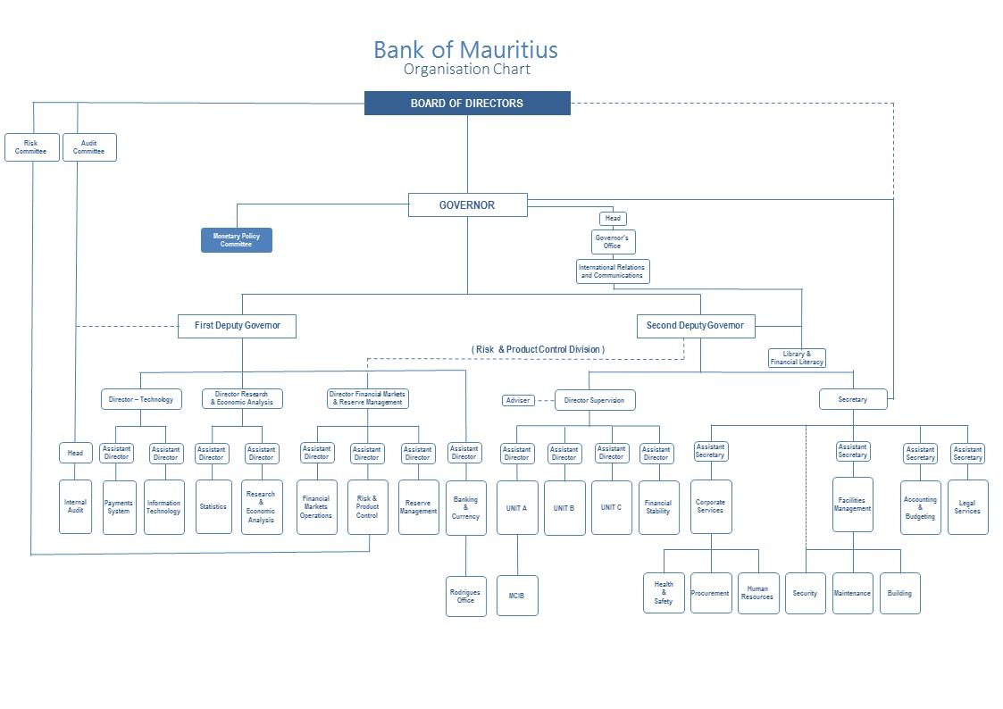 organisation chart - Chart Of Organisation
