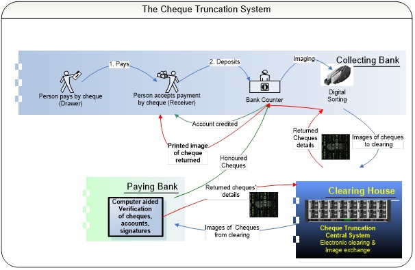 Port Louis Automated Clearing House (PLACH) | Bank of Mauritius